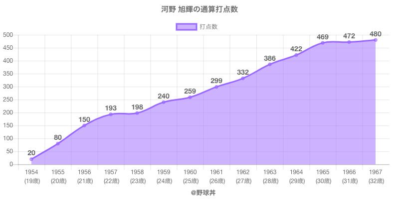 #河野 旭輝の通算打点数