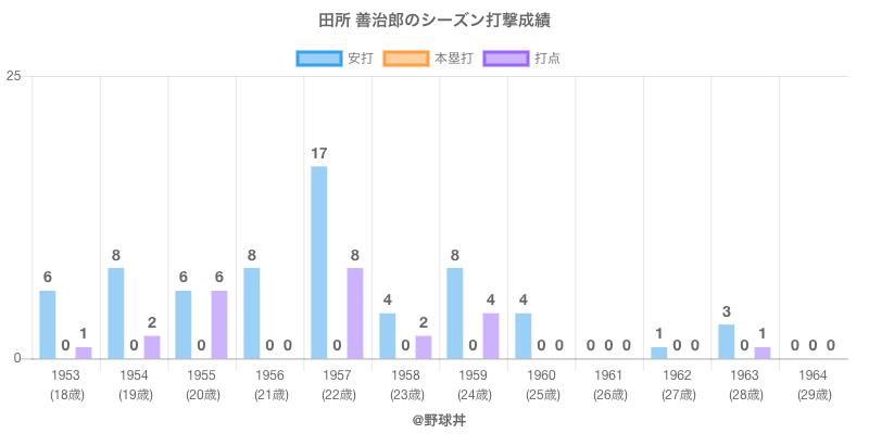 #田所 善治郎のシーズン打撃成績