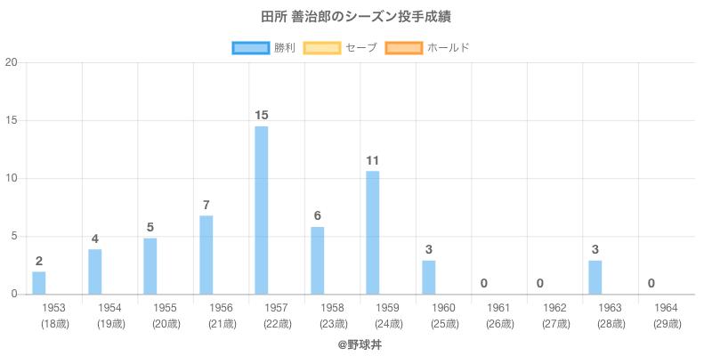#田所 善治郎のシーズン投手成績