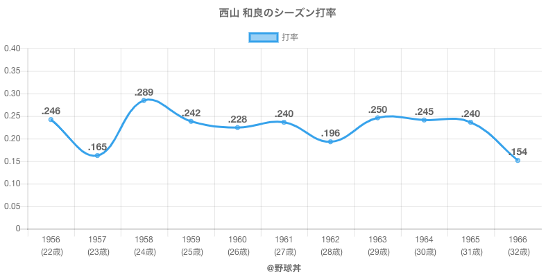 西山 和良のシーズン打率