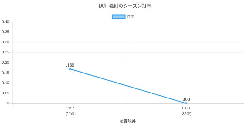 伊川 義則のシーズン打率