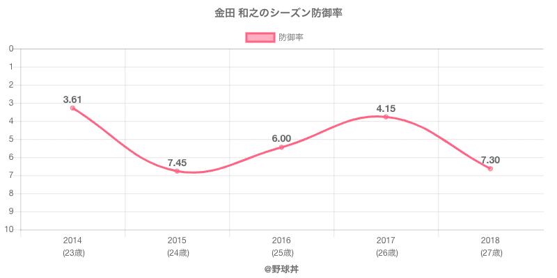 金田 和之のシーズン防御率