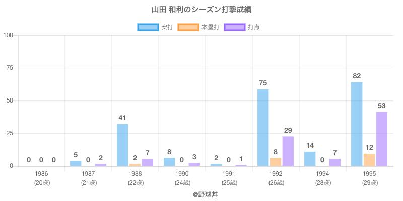 #山田 和利のシーズン打撃成績