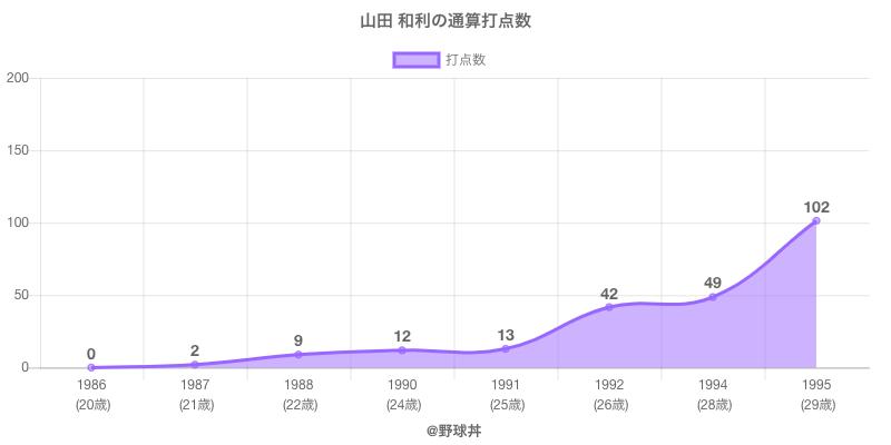 #山田 和利の通算打点数