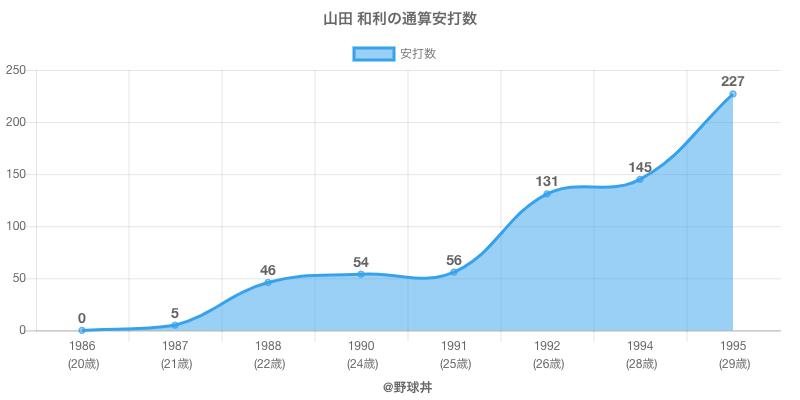 #山田 和利の通算安打数