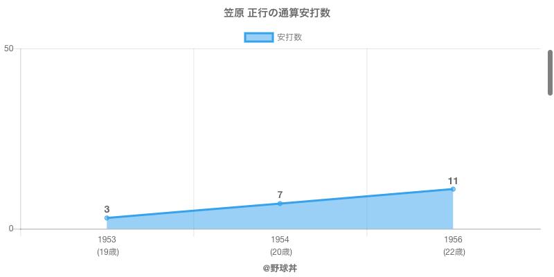 #笠原 正行の通算安打数