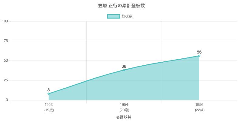 #笠原 正行の累計登板数