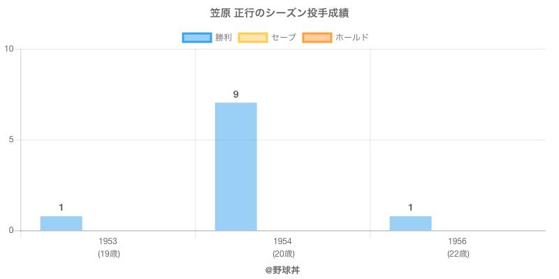 #笠原 正行のシーズン投手成績