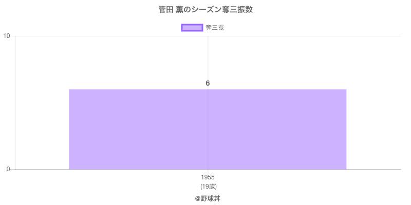 #管田 薫のシーズン奪三振数