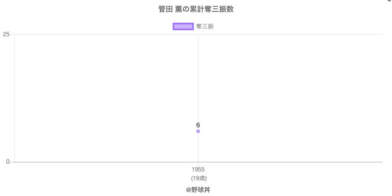 #管田 薫の累計奪三振数