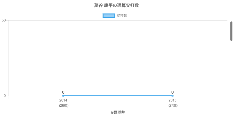 #萬谷 康平の通算安打数