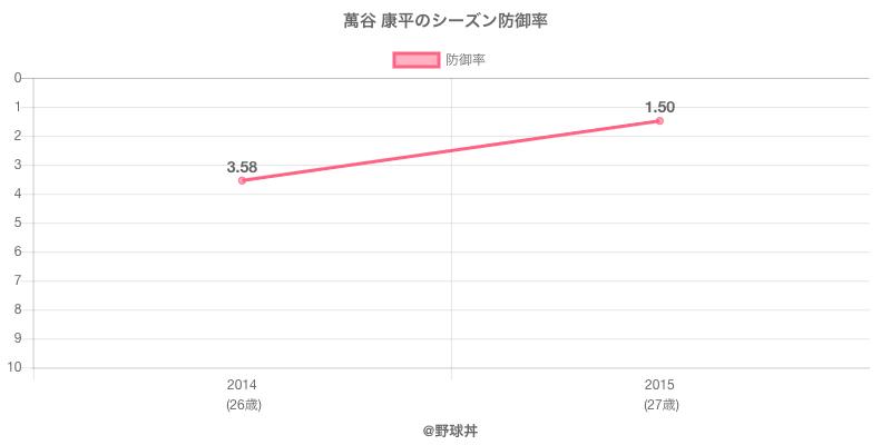 萬谷 康平のシーズン防御率