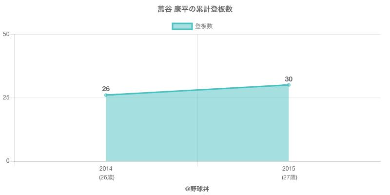 #萬谷 康平の累計登板数