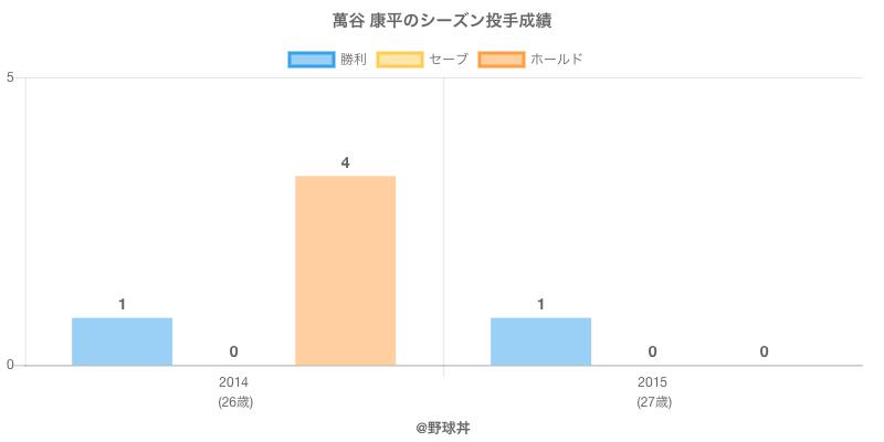 #萬谷 康平のシーズン投手成績
