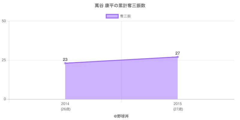 #萬谷 康平の累計奪三振数