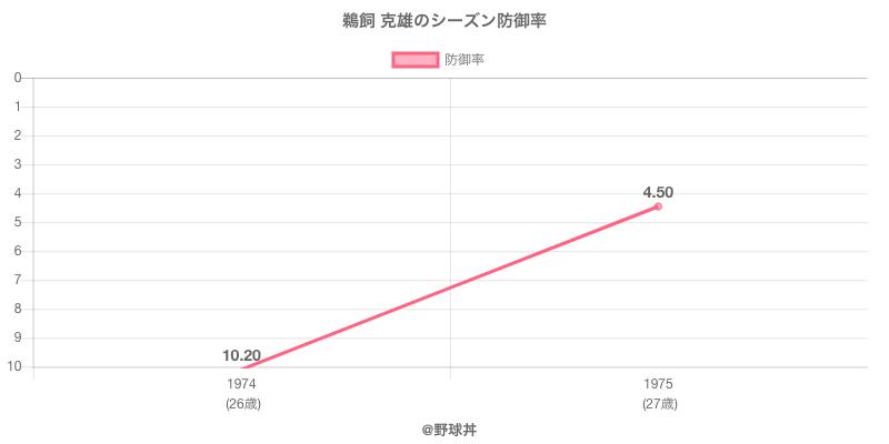 鵜飼 克雄のシーズン防御率