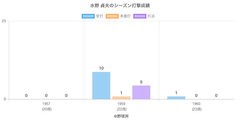 #水野 貞夫のシーズン打撃成績
