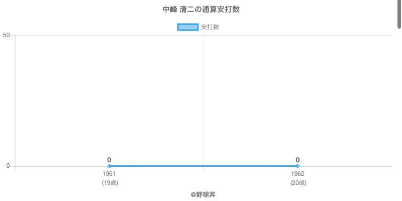 #中峰 清二の通算安打数