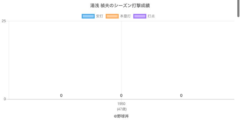 #湯浅 禎夫のシーズン打撃成績