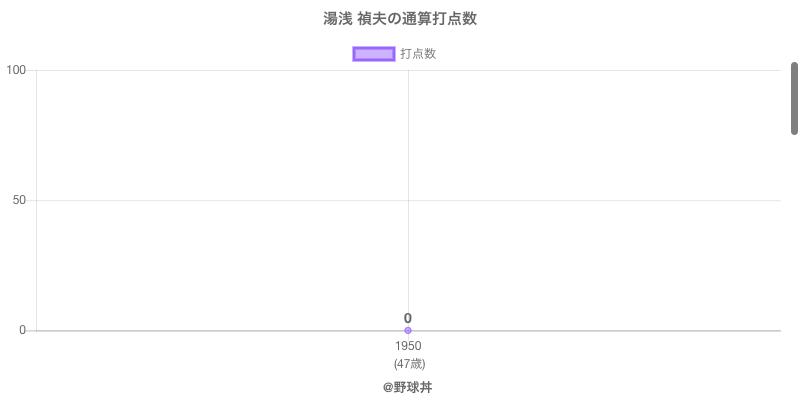 #湯浅 禎夫の通算打点数