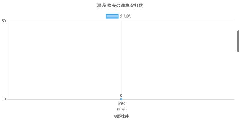 #湯浅 禎夫の通算安打数