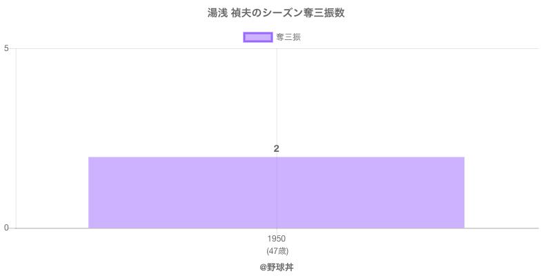 #湯浅 禎夫のシーズン奪三振数