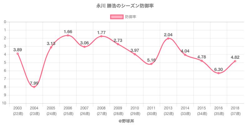 永川 勝浩のシーズン防御率