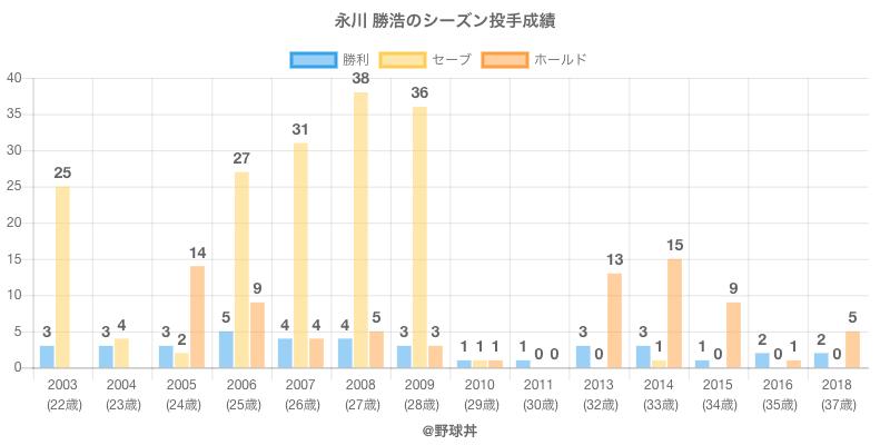 #永川 勝浩のシーズン投手成績