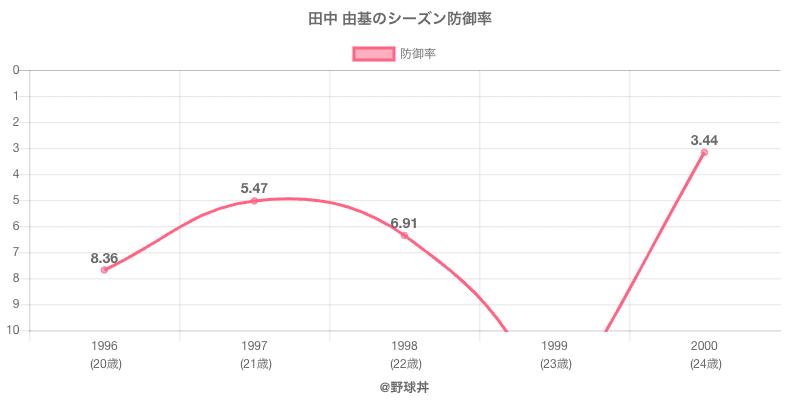 田中 由基のシーズン防御率