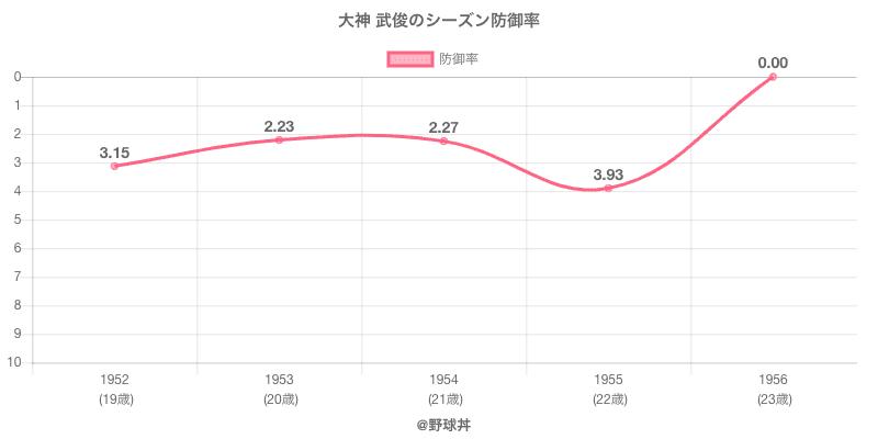 大神 武俊のシーズン防御率