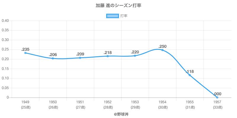 加藤 進のシーズン打率