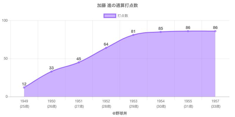 #加藤 進の通算打点数