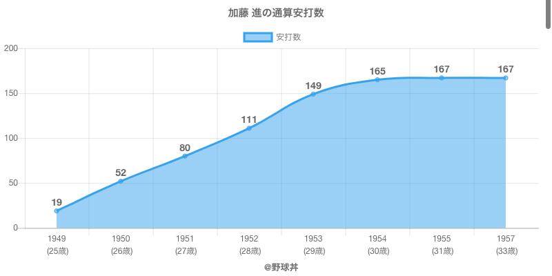 #加藤 進の通算安打数