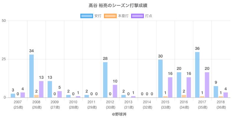 #高谷 裕亮のシーズン打撃成績