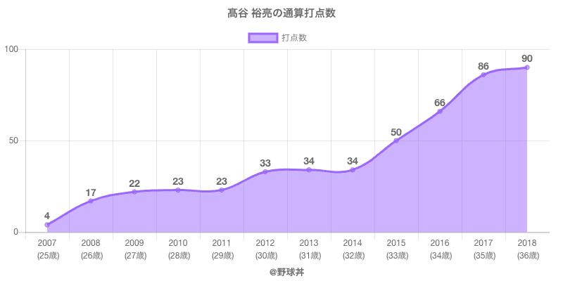 #高谷 裕亮の通算打点数