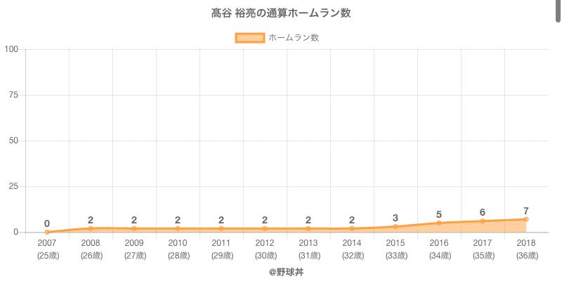#高谷 裕亮の通算ホームラン数