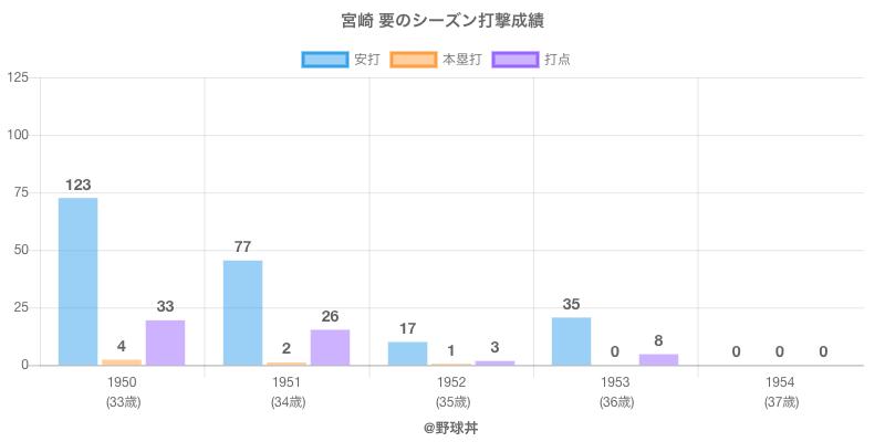 #宮崎 要のシーズン打撃成績