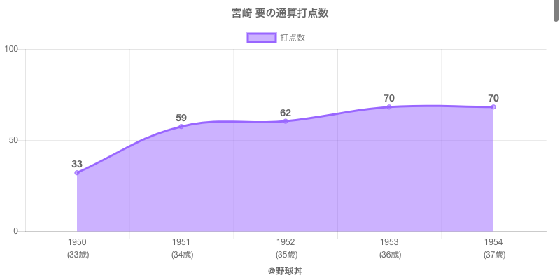 #宮崎 要の通算打点数
