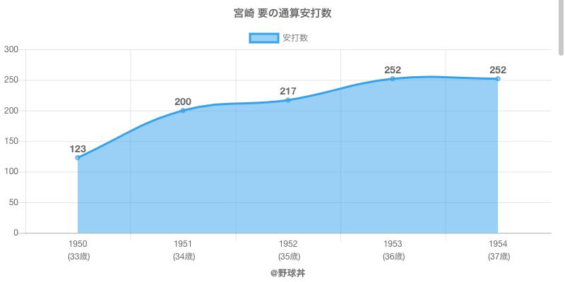 #宮崎 要の通算安打数