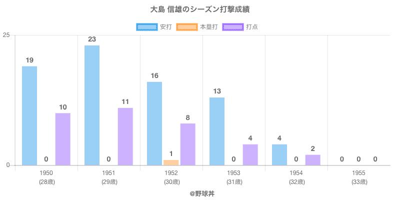 #大島 信雄のシーズン打撃成績