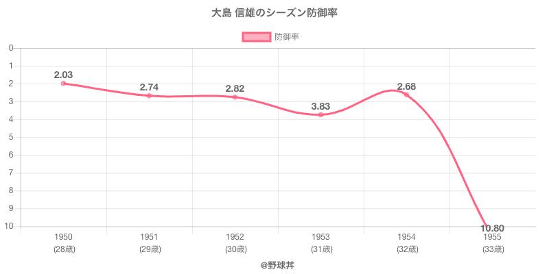 大島 信雄のシーズン防御率