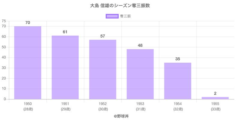 #大島 信雄のシーズン奪三振数