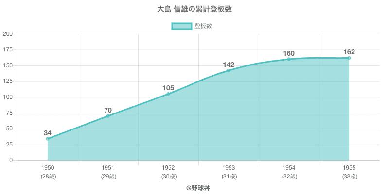 #大島 信雄の累計登板数