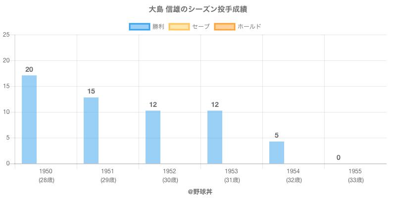 #大島 信雄のシーズン投手成績