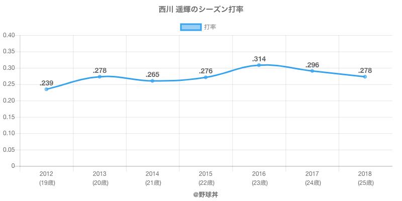 西川 遥輝のシーズン打率