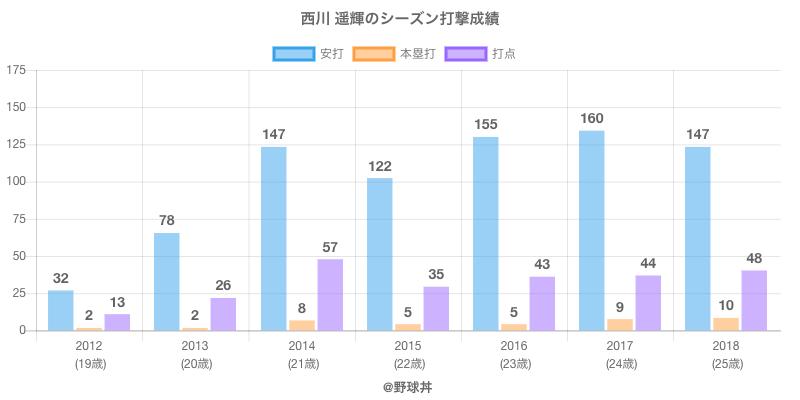#西川 遥輝のシーズン打撃成績