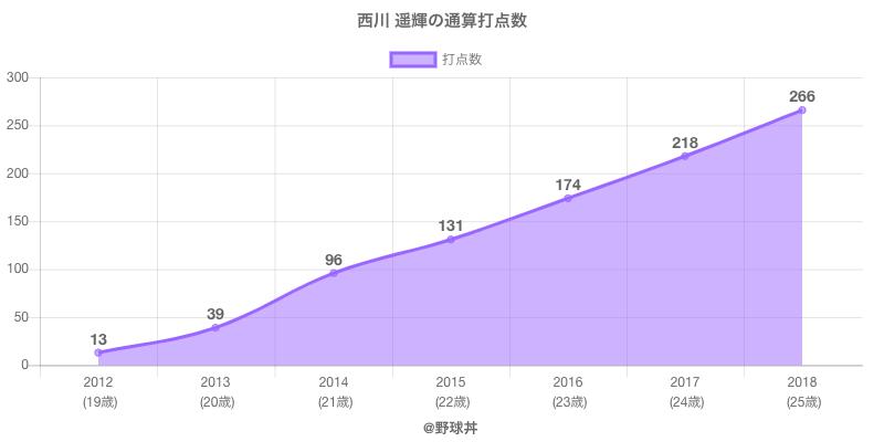 #西川 遥輝の通算打点数