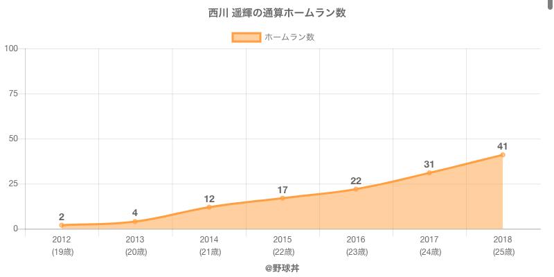 #西川 遥輝の通算ホームラン数