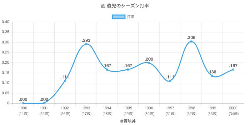 西 俊児のシーズン打率