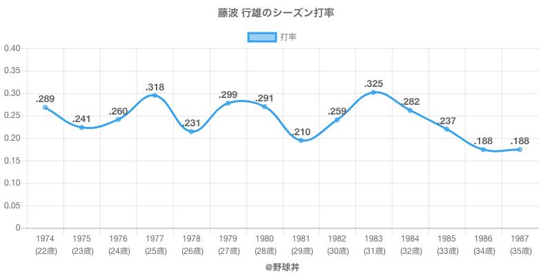 藤波 行雄のシーズン打率
